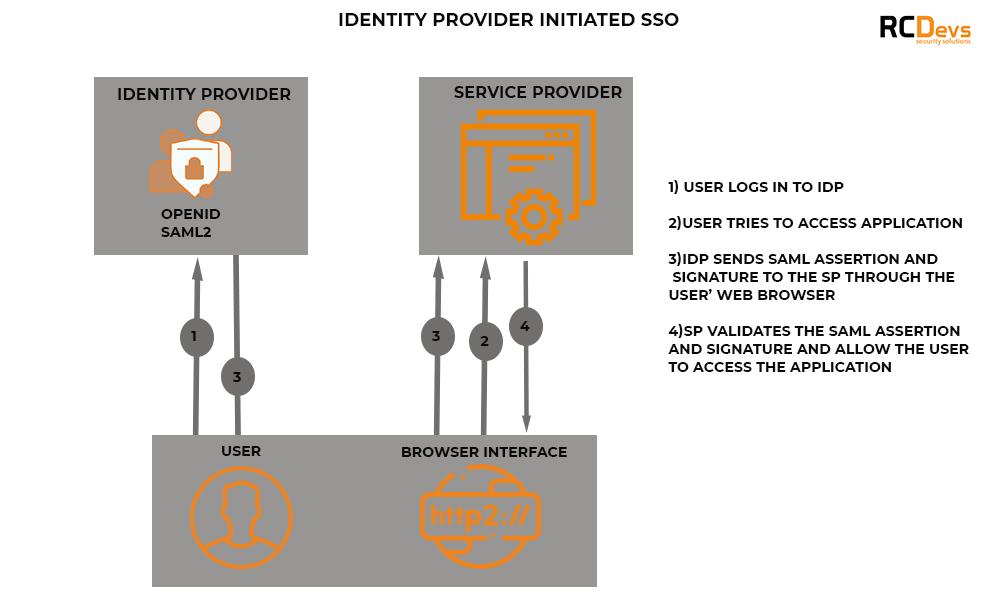 Identity Provider initiated SSO