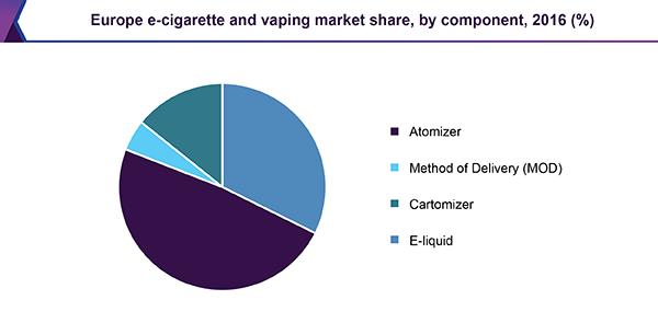 C:\Users\lenovo\AppData\Local\Microsoft\Windows\INetCache\Content.Word\europe-e-cigarette-vaping-market.png