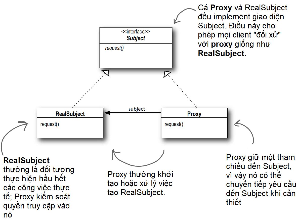Sơ đồ lớp Proxy Pattern