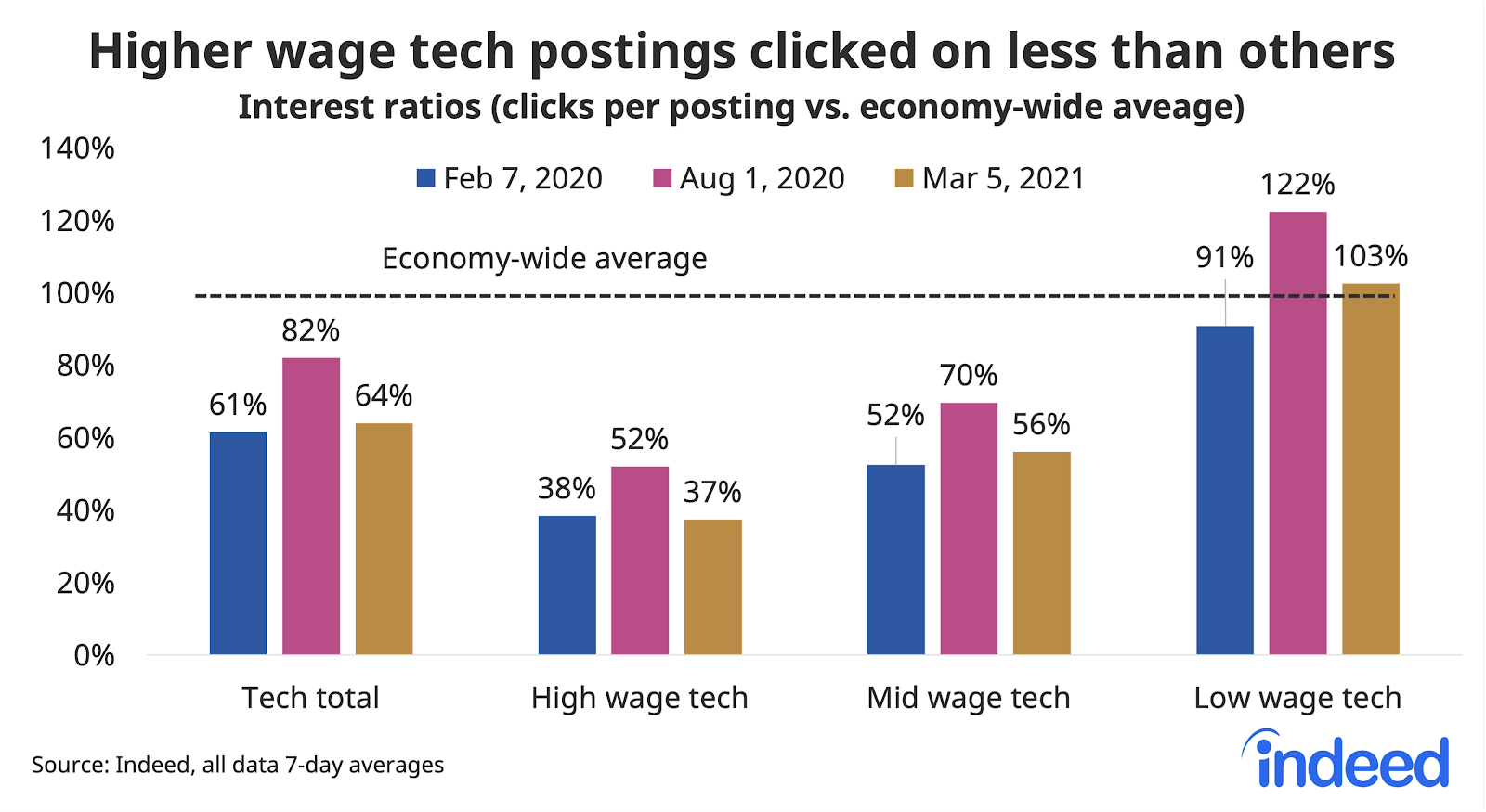 Bar graph showing higher wage tech postings clicked on less than others