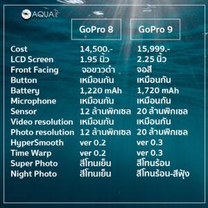ตารางเปรียบเทียบ GoPro 9 vs GoPro 8