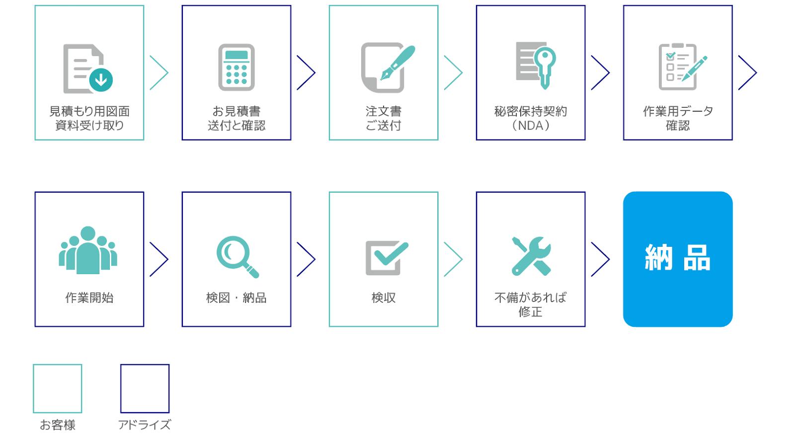 筐体設計委託・受託設計のステップを表す図。 ステップ1:お問い合わせ。メール、電話(tel)、faxなどでお気軽にご相談ください。 ステップ2:お打合せ。直接訪問、来社、オンライン会議システムなどでご要望をお伺いします。 ステップ3:お見積り ステップ4:ご注文 ステップ5:工業デザイン ステップ6:構造設計(板金設計) ステップ7:試作・製作・納品 ステップ8:立ち合い・検収・修正 ステップ9:最終納品