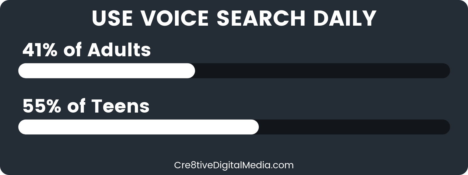 41% of adults & 55% of teens use voice search daily