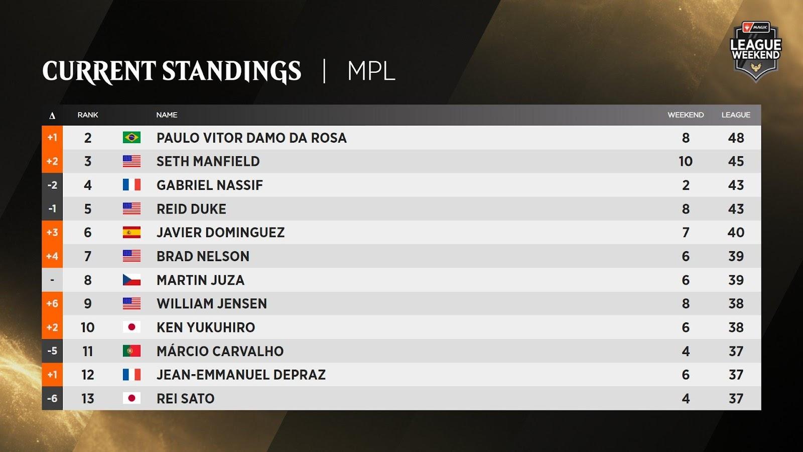C:UsersJosef JanákDesktopMagicStředeční VýhledyStředeční Výhledy 10Magic Pro League - Standings.jpg