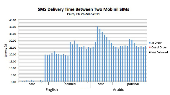SMSTester - Monitoring SMS Delivery (and Keyword Filtering, Possibly)