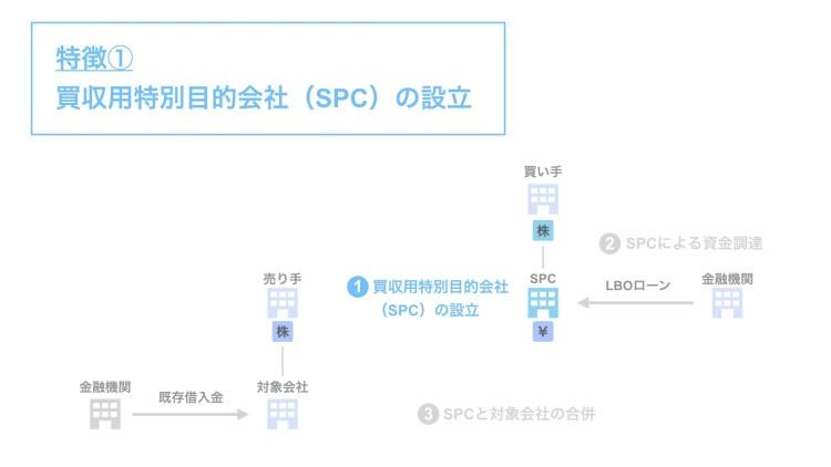 特徴①:買収用特別目的会社(SPC)の設立