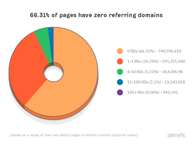 Pie chart depicting percentages of pages with referring domains