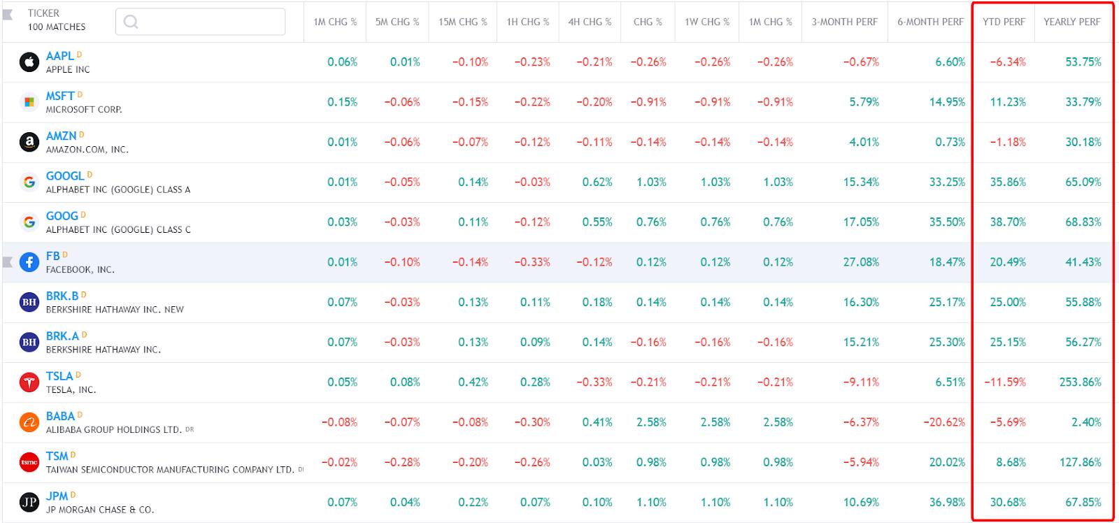 hiệu suất tăng trưởng của các cổ phiếu