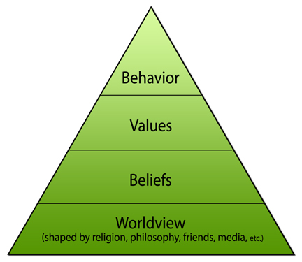 worldview-pyramid-larger.jpg