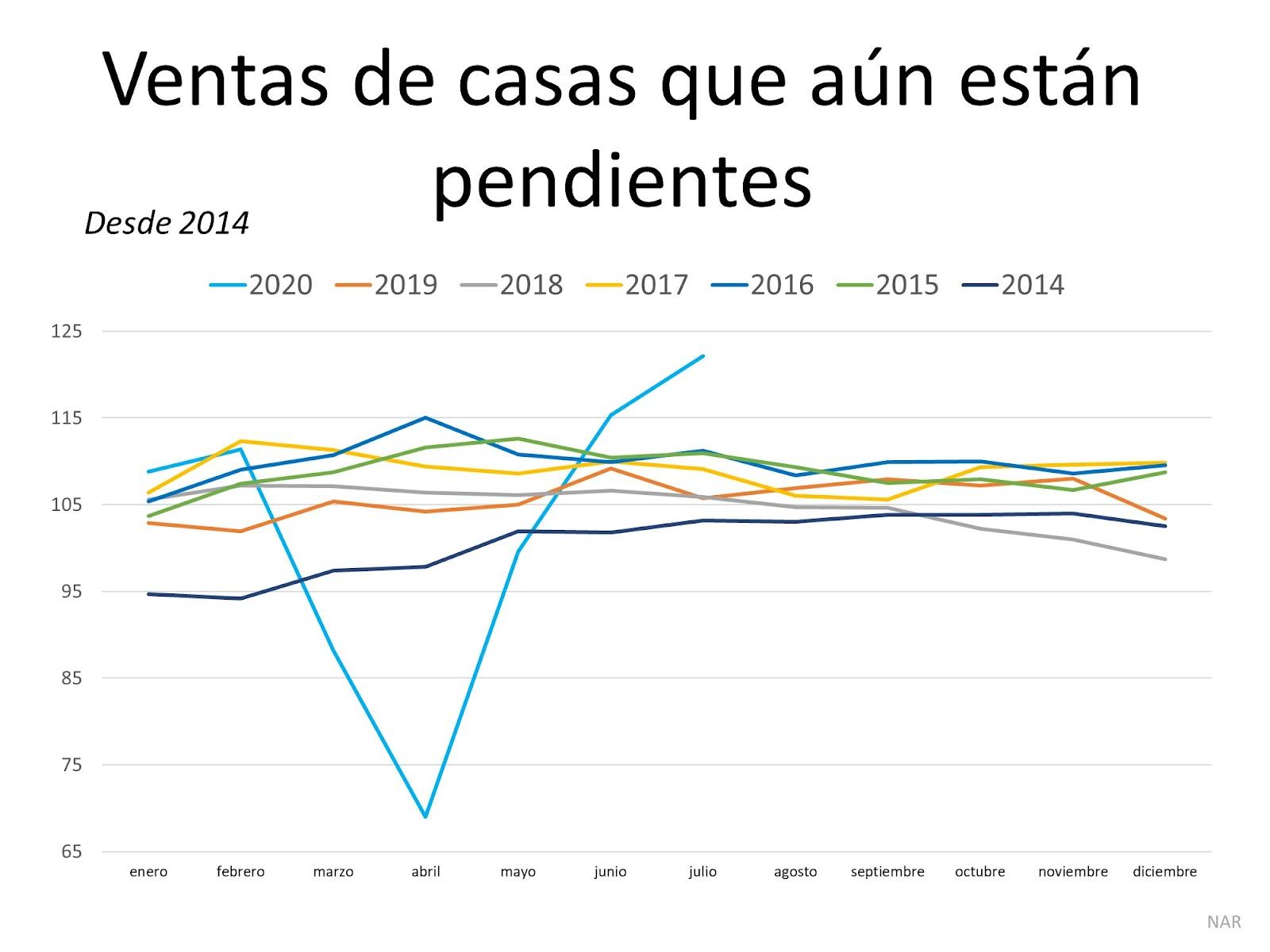 La demanda de los compradores de vivienda está muy por encima del ritmo del año pasado   Simplifying The Market