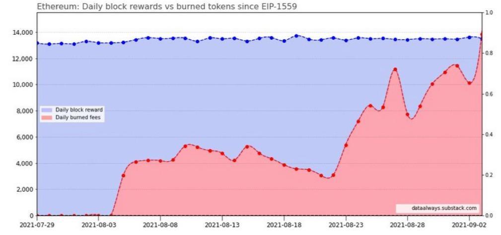 ETH block rewards vs. EIP 1559