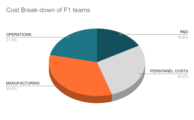 Formula 1 teams cost breakdown