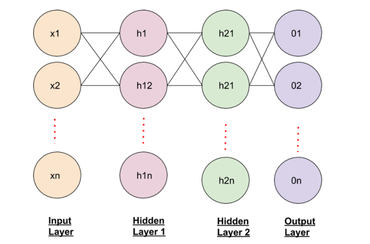 the basic structure of neuron in neural network containing two hidden layers
