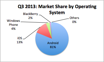 Q3 2013: Market Share by Operating System - Windows 8 Phone