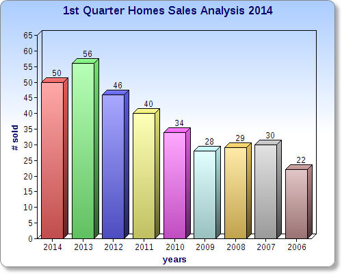 1st Qtr home sales analysis.jpg
