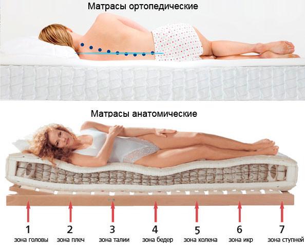 Разница между матрасами