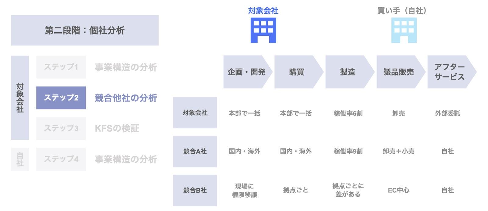 ステップ2. 競合他社の分析(応用④)