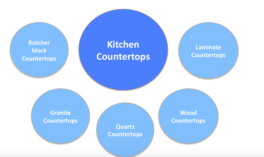 Example of a topic cluster for kitchen countertops