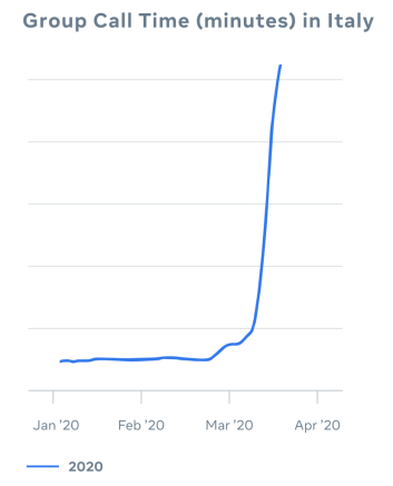 Graph showing spike in group call time in Italy
