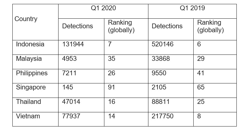 Q1 2020: Over 200k ransomware attempts blocked against SMBs in SEA 3