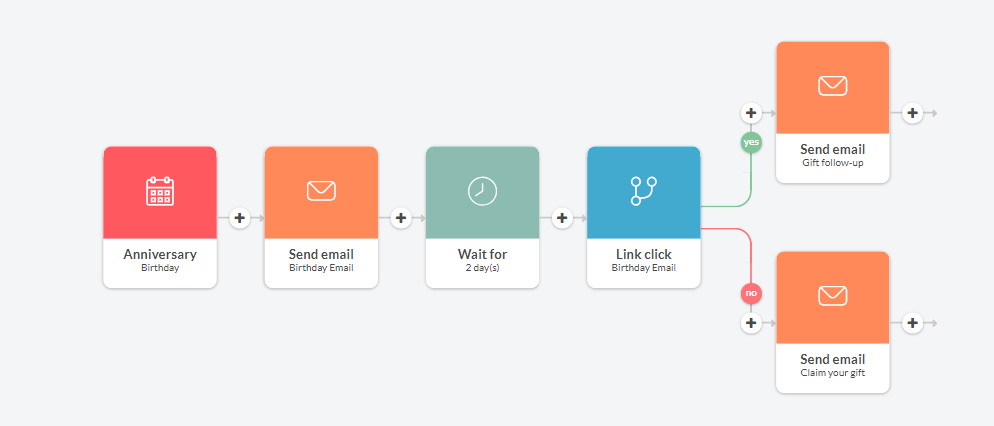 Anniversary email workflow automation in Automizy