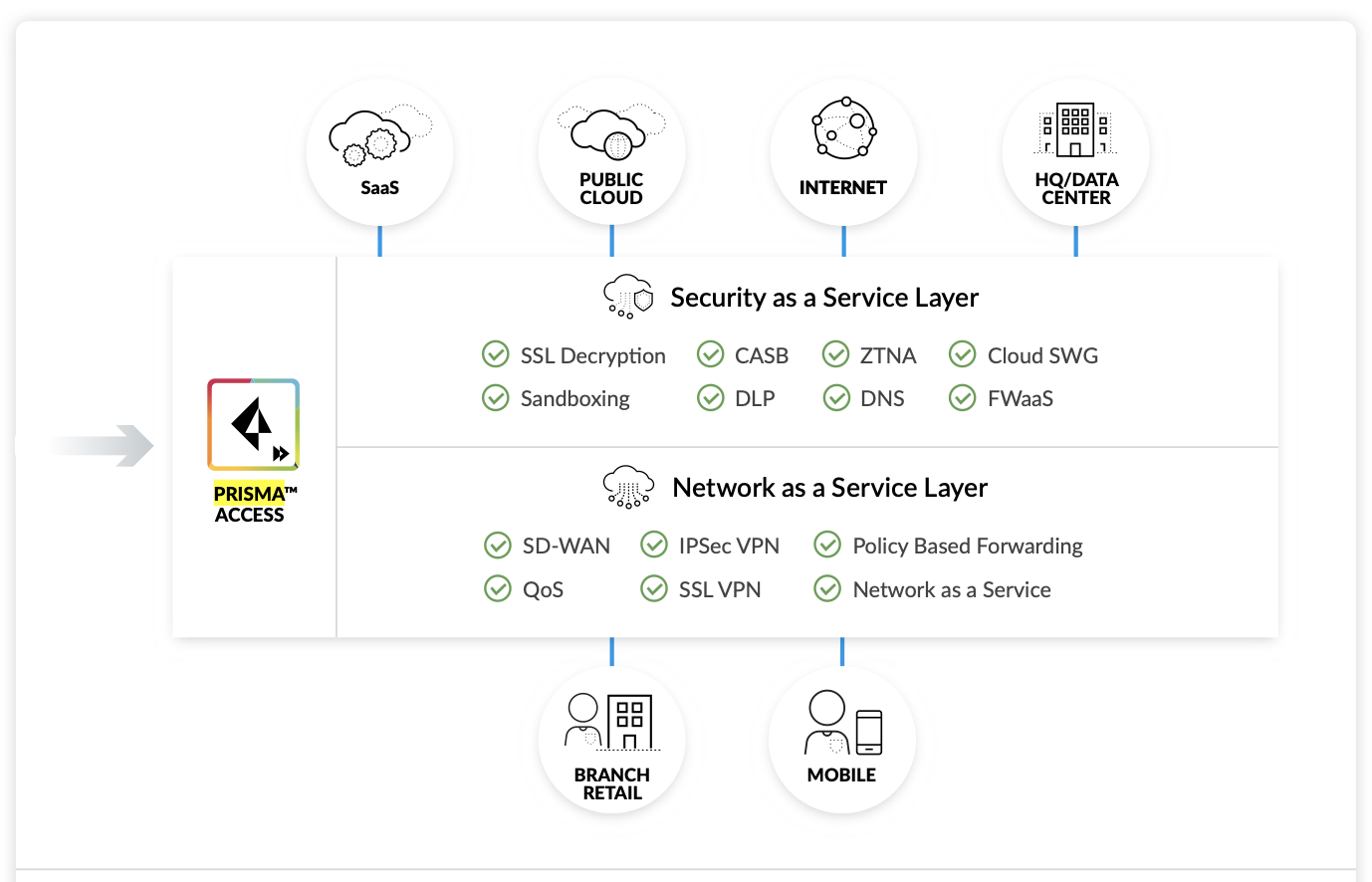 Palo Alto Networks Prisma Access SASE Solution