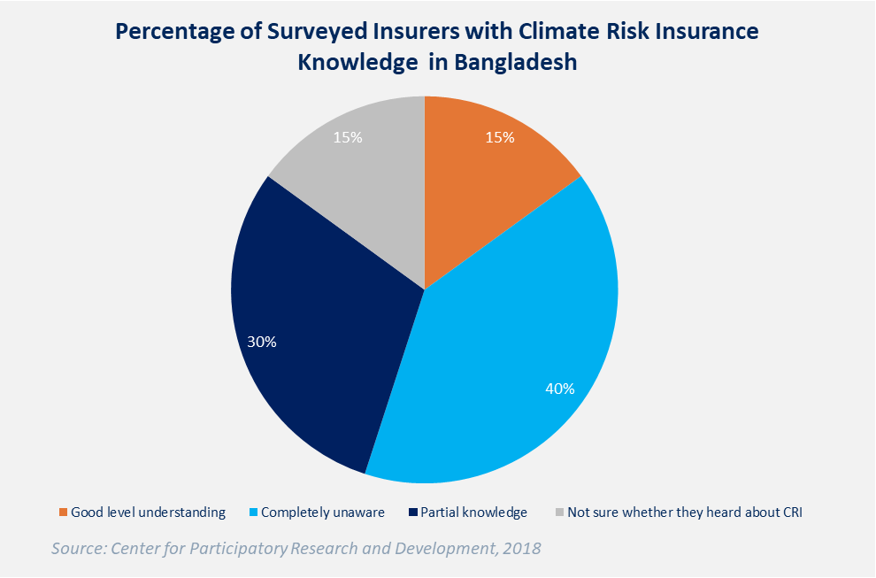 Percentage of Surveyed Insurers with Climate Risk Insurance Knowledge in Bangladesh