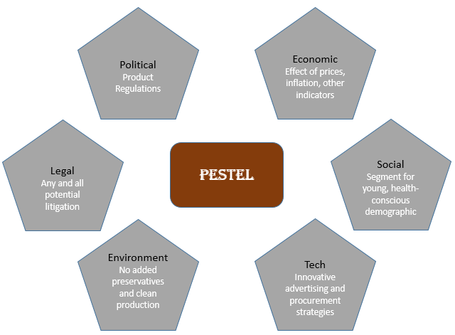 pest analysis of hospitality industry Hotel pest analysis print reference this  published:  the hotel industry is seen as utilizing an increasing amount of technology with a view of achieving greater.