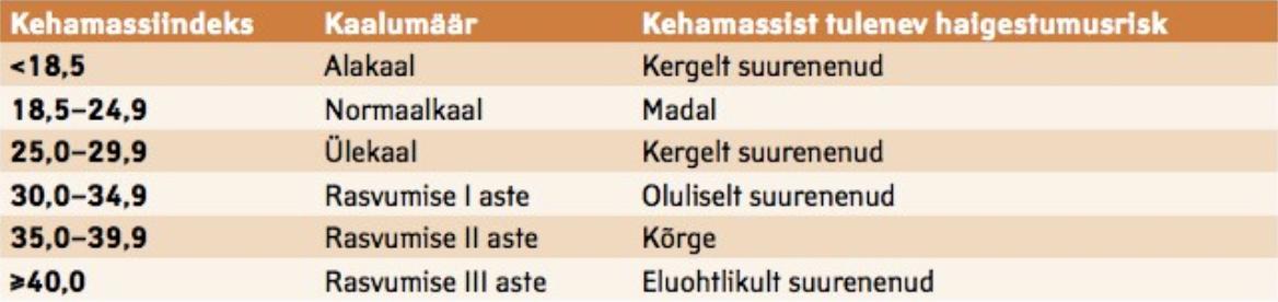 Tabel 1. Kehamassiindeks ja kaalumäär.