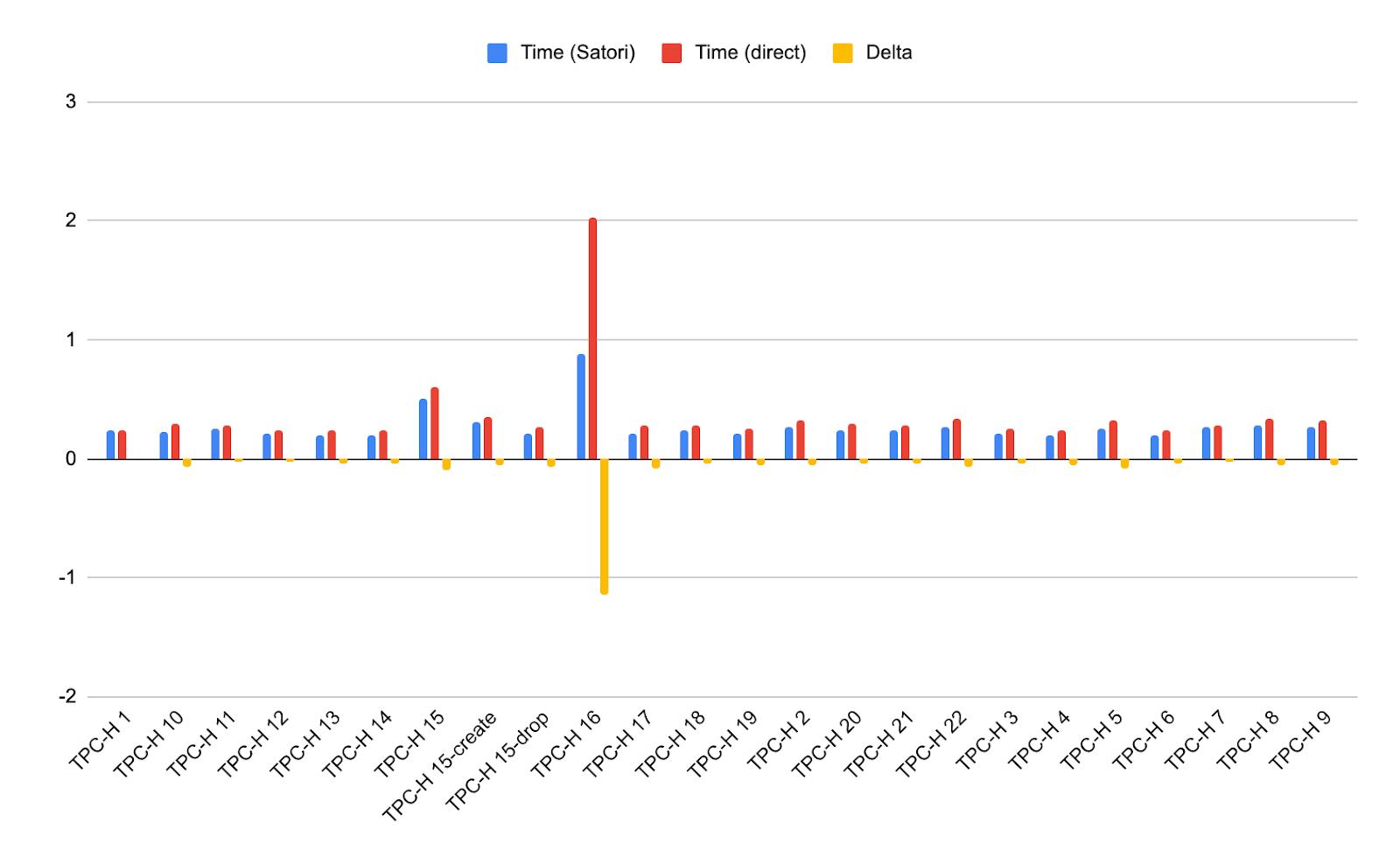 Average response time from Snowflake