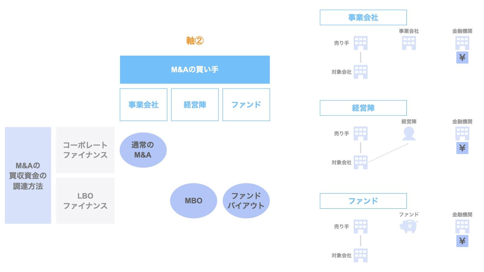 整理の軸② M&Aの買い手による整理