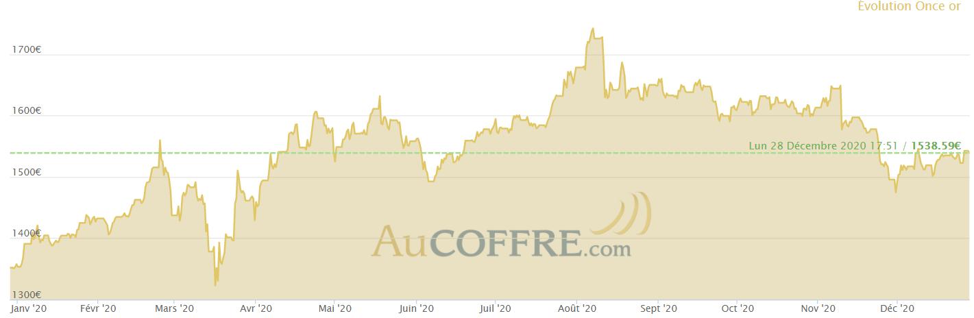 graphique montrant le cours de l'or sur l'année 2020