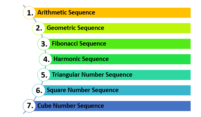 Types os sequences in this short lesson