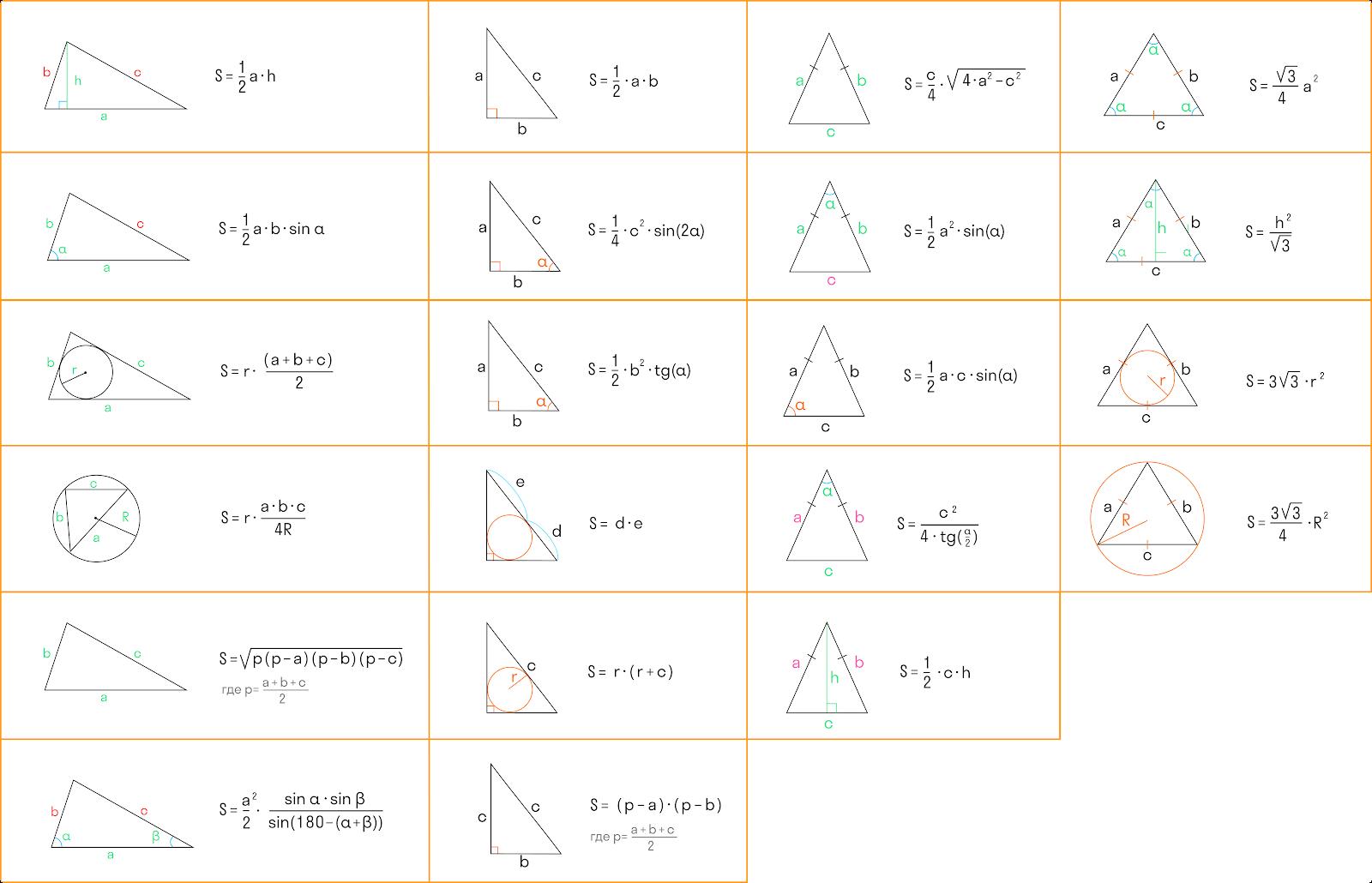 таблица формул для определения площади треугольника