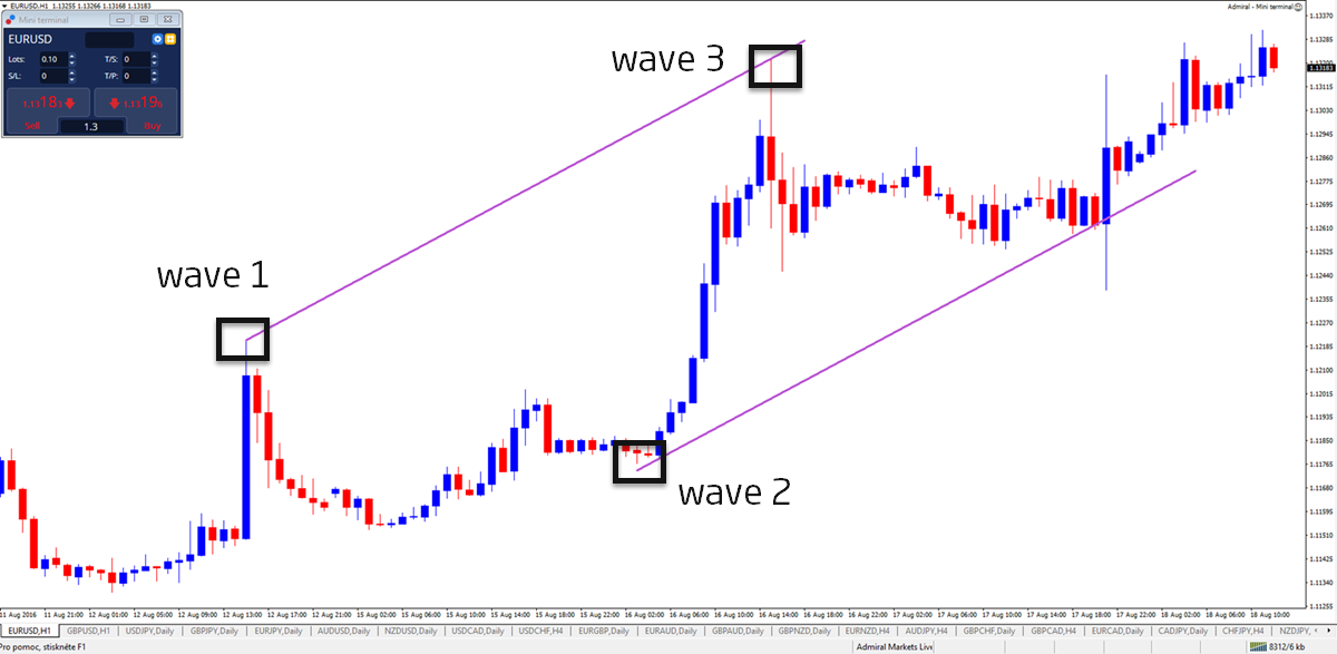 How to draw trend lines with Elliott Wave :: countingpips