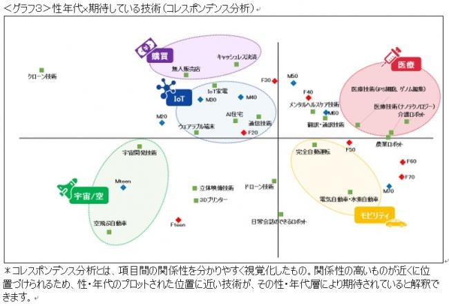 <グラフ3>性年代x期待している技術(コレスポンデンス分析)