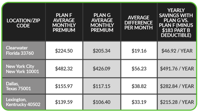 Medicare-Plans-F-and-G-Cost-Comparison-Chart