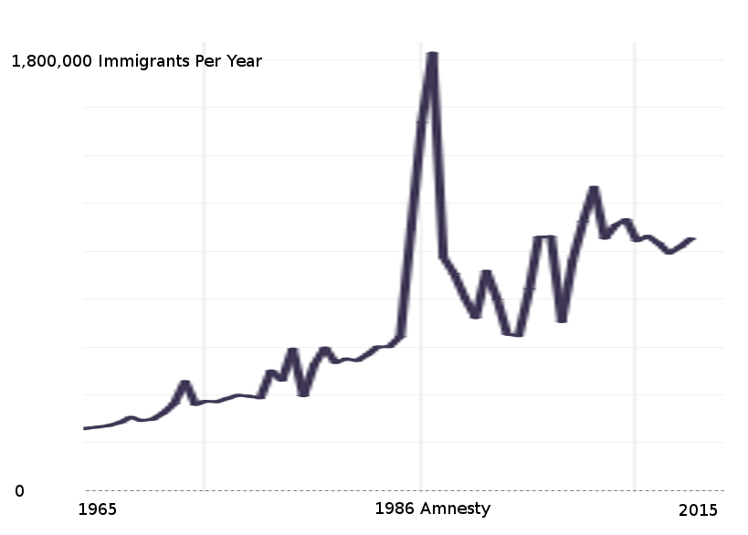 ImmigrationTrend1965-2015.png