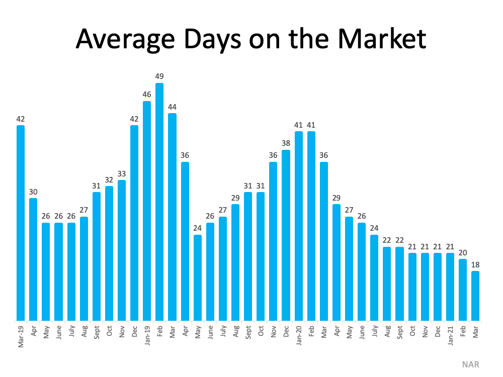 3 Graphs Showing Why You Should Sell Your House Now | MyKCM