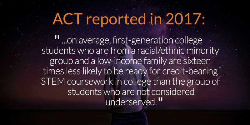 This is an infographic with text stating a data point published by ACT in 2017. It says: on average, first-generation college students who are from a racial/ethnic minority group and a low-income family are sixteen times less likely to be ready for credit-bearing STEM coursework in college than the group of students who are not considered underserved.