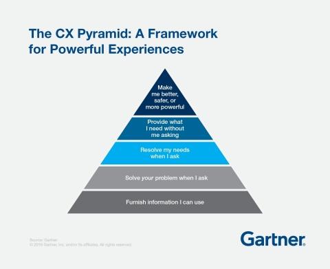 пирамида потребностей онлайн-клиента для улучшения customer experience