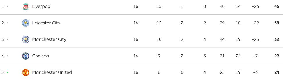 Турнирная таблица чемпионата Англии