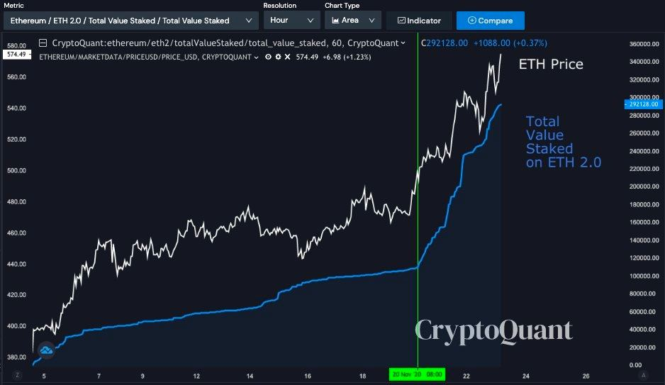 ETH 2.0 total value staked vs. ETH price