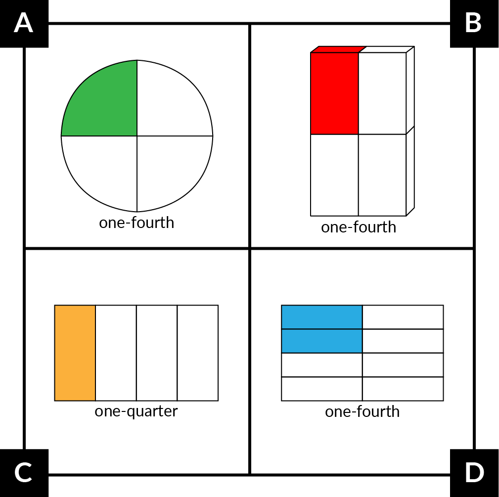 A: A circle with 4 equal parts. 1 part is green. 1-fourth. B: A rectangular prism with 4 equal parts. 1 part is red. 1-fourth. C: A rectangle with 4 equal parts. 1 part is orange. 1-quarter. D: A rectangle with 8 equal parts. 2 parts are blue. 1-fourth.
