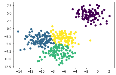 Clustering with the spectral clustering and visualizing the data