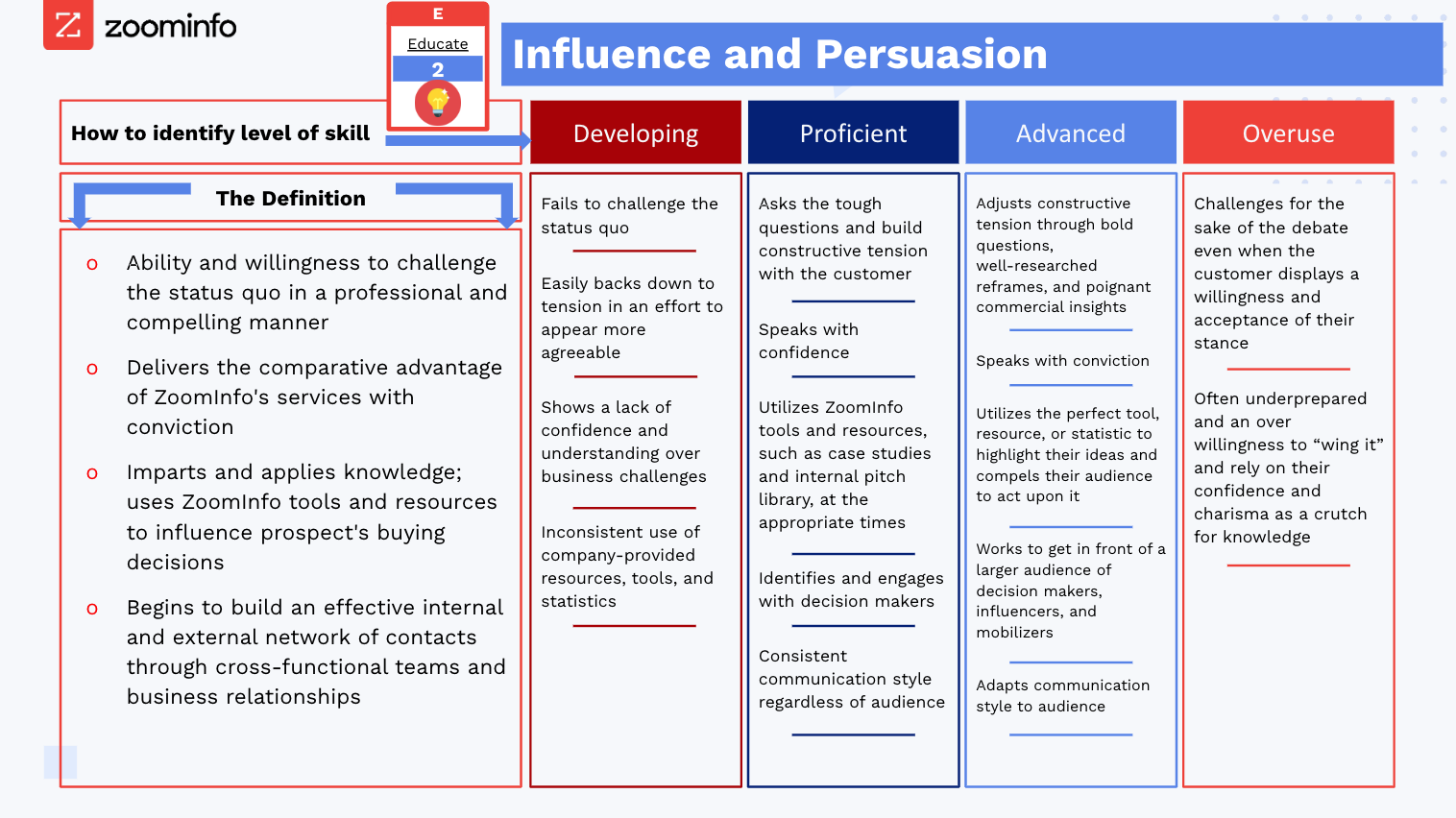 Chart showing influence and persuasion skills for salespeople.