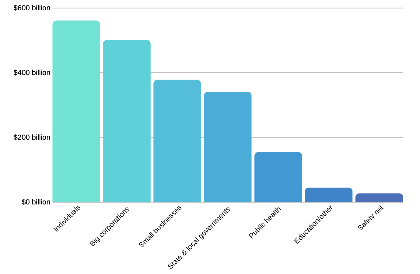 Graph of the CARES Act funds broken down by category