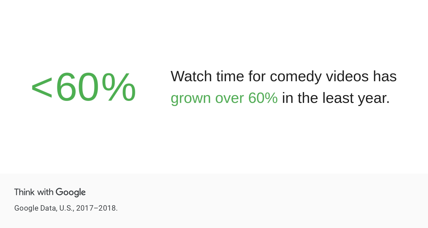 watch time for comedy videos has grown grin influencer marketing
