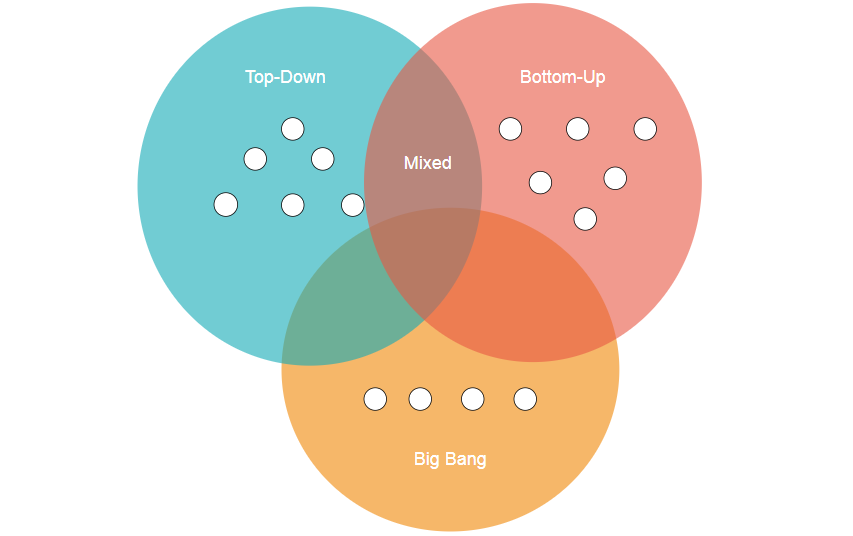 unit-tests-diagram