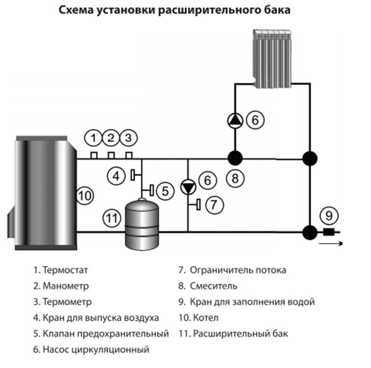 Схема установки и подключения расширительного бака TEPLOX EV